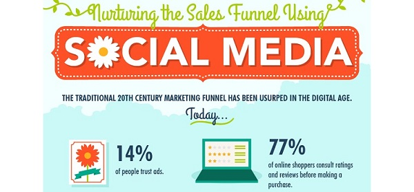 The Social Sales Funnel